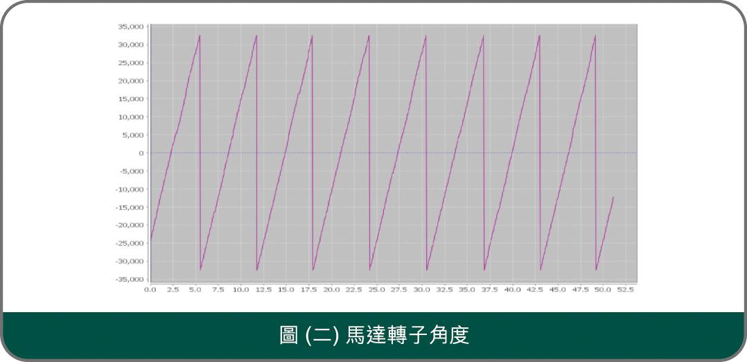 圖(二) 馬達轉子角度