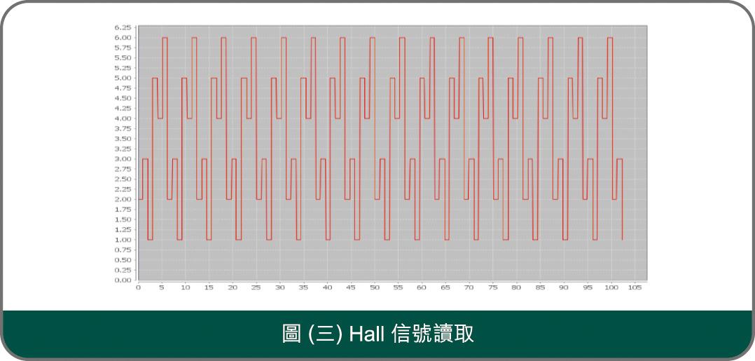 圖(三) Hall 信號讀取