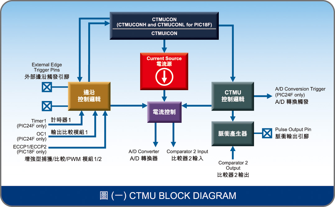 圖(一) CTMU BLOCK DIAGRAM