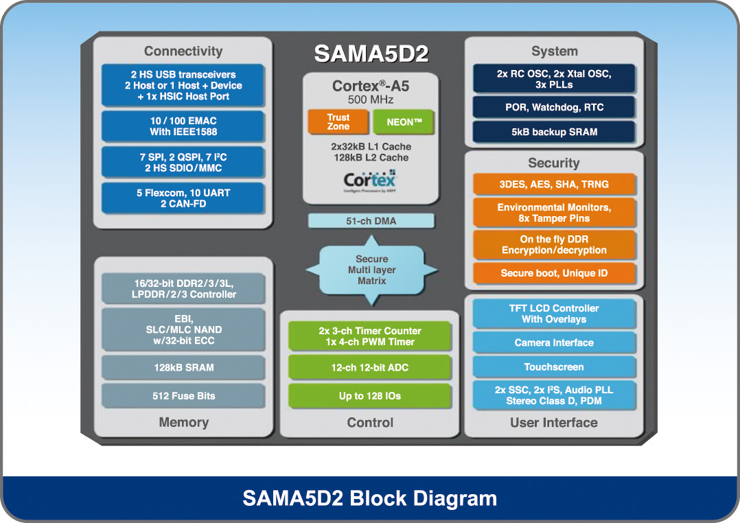 SAMA5D2 Block Diagram