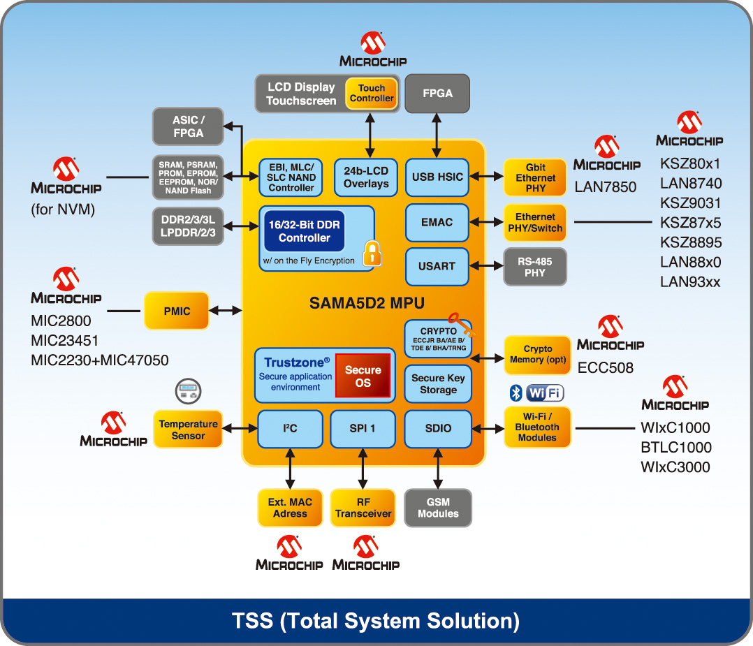TSS (Total System Solution)