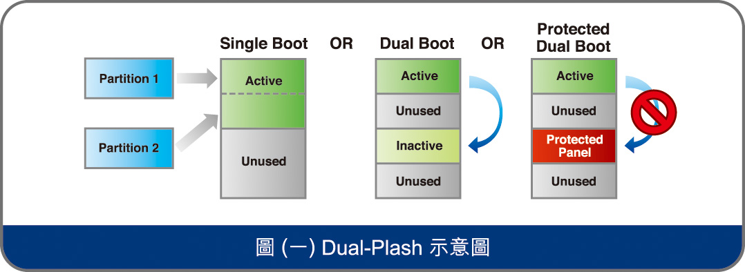 Dual-Plash示意图