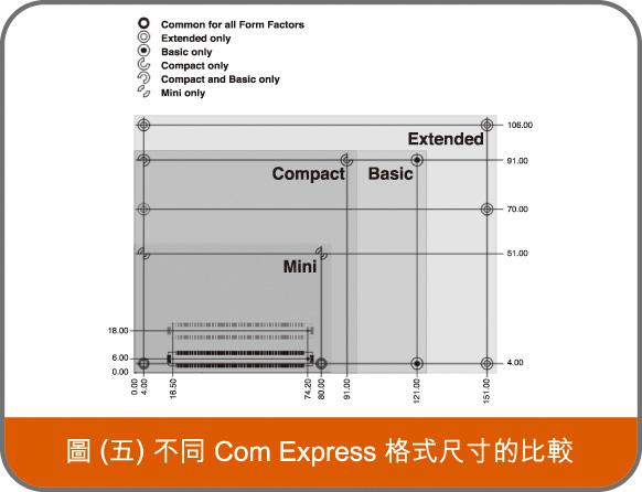 不同 Com Express 格式尺寸的比較