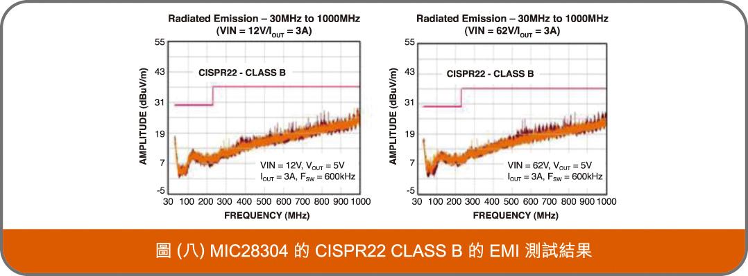 MIC28304的 CISPR22 B 的EMI測試結果