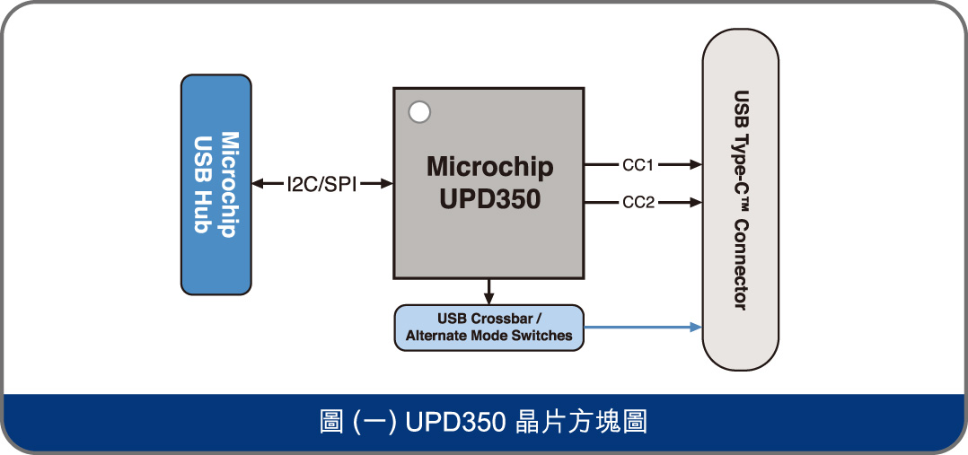 UPD350 晶片方塊圖