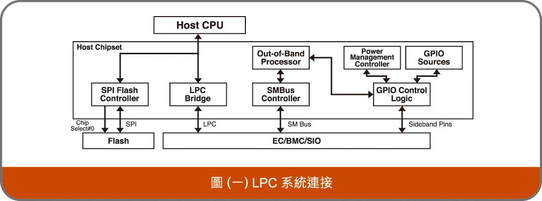 圖(一) LPC系統連接