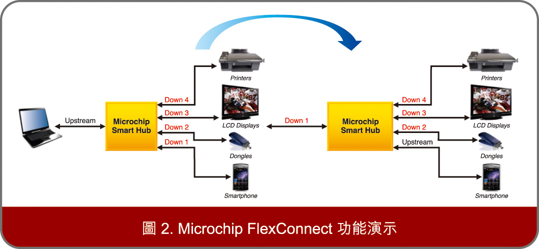 Microchip FlexConnect功能演示
