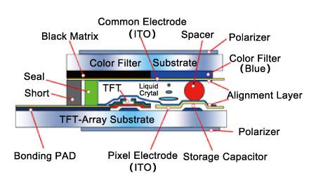 tft lcd结构图