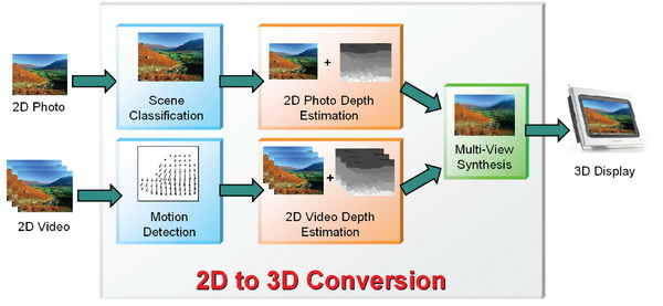 《图一 2D photo to 3D conversion系统流程图》
