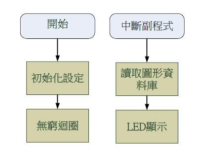 图十三 : 程式流程图