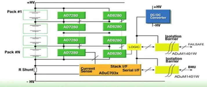 图一: 典型的锂电池监控系统方框图