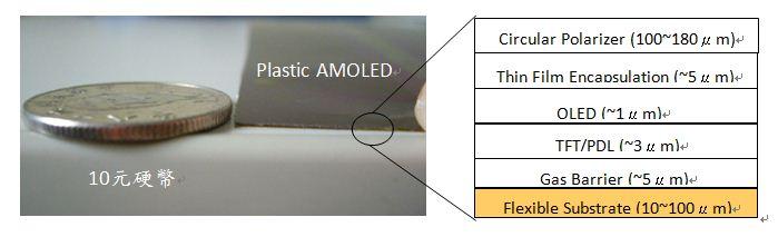 三星Plastic AMOLED準備量產 三星投入薄型化AMOLED開發已有時日,其看好薄型化上AMOLED所需之薄膜封裝技術,併購美國Vitex公司,佈局下世代AMOLED之關鍵技術。 2008年採用Vitex薄膜封裝技術在玻璃上所製作出來之Flapping AMOLED面板雛型品,厚度僅為0.05mm。2009年展出之6.5吋Flexible AMOLED則改採PI塑膠基板,厚度小於0.