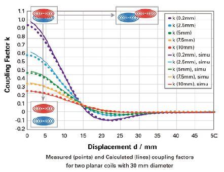 无线充电技术优劣分析:磁感应vs磁共振
