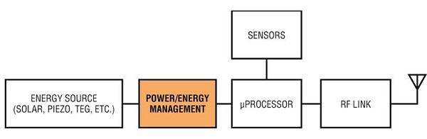 电压放大电路的三种组态