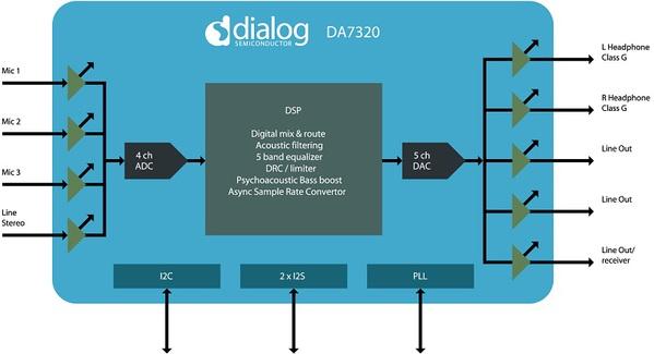 圖一 : 數位訊號處理器編解碼範例(DSP Codec):Dialog Semiconductor的DA7320