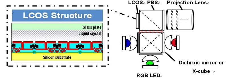 图三: lcos内部面板结构图.(图/ blog.vectorform.com)