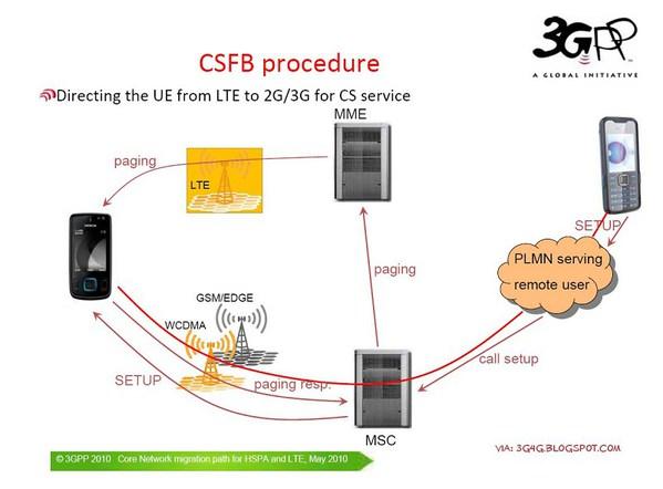 更重要的是,通过支援全球所有主要lte语音模式,像是电路交换回退技术