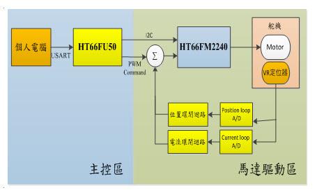 直播系统功能结构