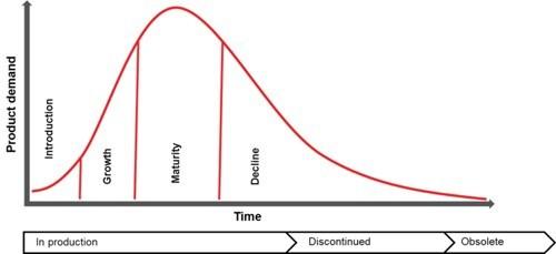(最下方)与服务需求生命周期(红色曲线)的对应关系