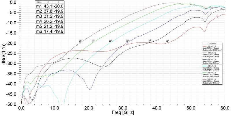 使用通孔短截线为同轴pcb连接器发射讯号的