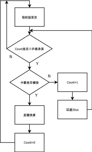 图4 : 超音波控制流程图