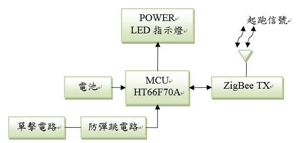 电路产生起跑信号,ht66f70a mcu接收到信号再控制zigbee无线广播数位