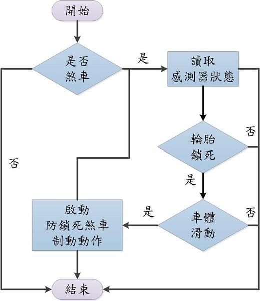 数据结构查找元素流程图