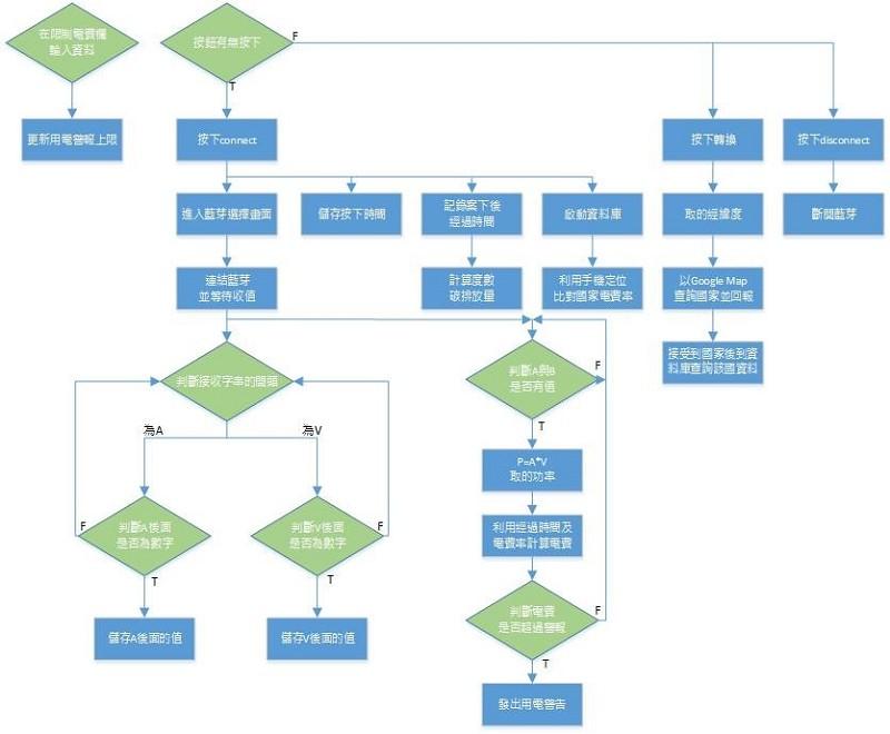 图5 : 智能手机app程式流程图