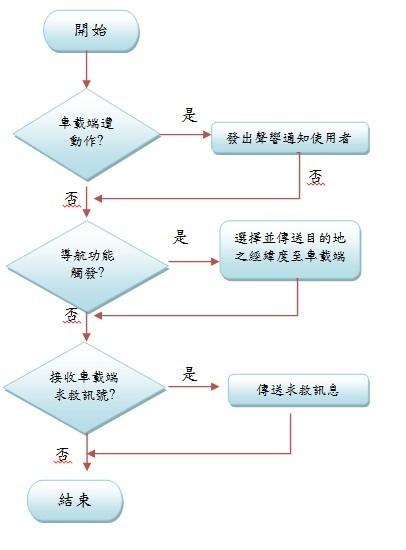照明设计流程图
