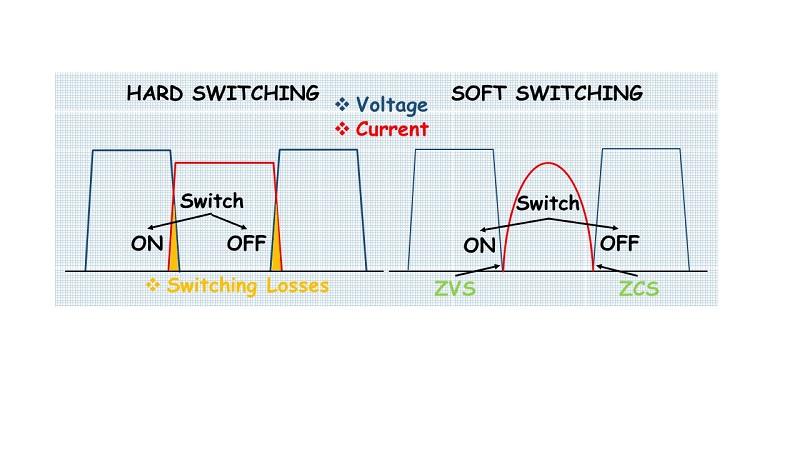 通过使用l-c 谐振电路产生谐振频率,可以强制开关上的电压或电流为零