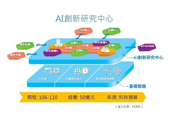 圖1 : AI創新研究中心專案規劃表