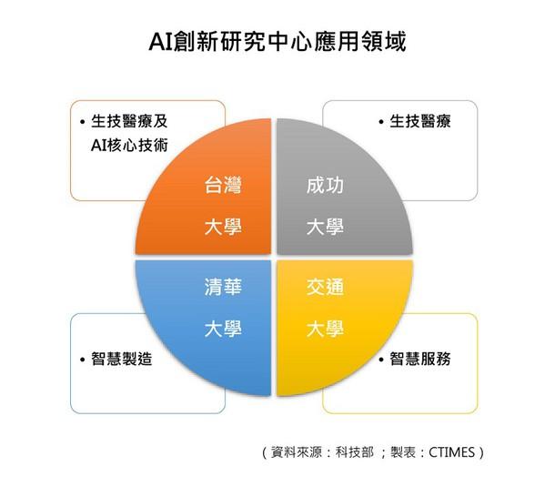 圖2 : AI創新研究中心應用領域