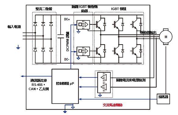 开关三相逆变器产生三个高频脉冲电压波形,它以分相输出到马达的三相