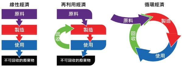 圖一 :   循環經濟架構(source:環保署)