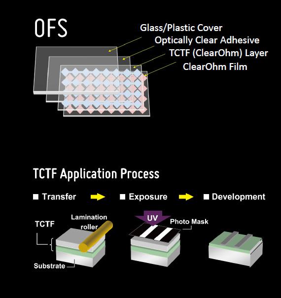 日立化工提出ofs触控薄膜方案,采用tctf制程,减少传统ito制程的步骤