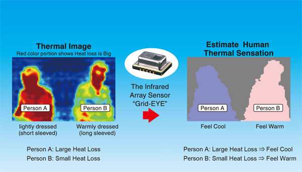 Panasonic Starts to Deliver Infrared Array Thermal Sensing
