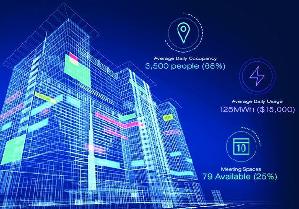 根據市調統計,BEMS發展至今,其市場規模估計到了2021年將可達到62億美元。
