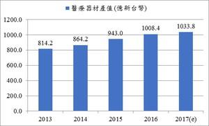 資料來源:2017年台灣醫療器材產業調查結果;工研院IEK ITIS研究團隊(2017/10)
