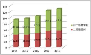 全球雷射產值預測(單位:億美元);資料來源:Strategies Unlimited,2018/1,PIDA