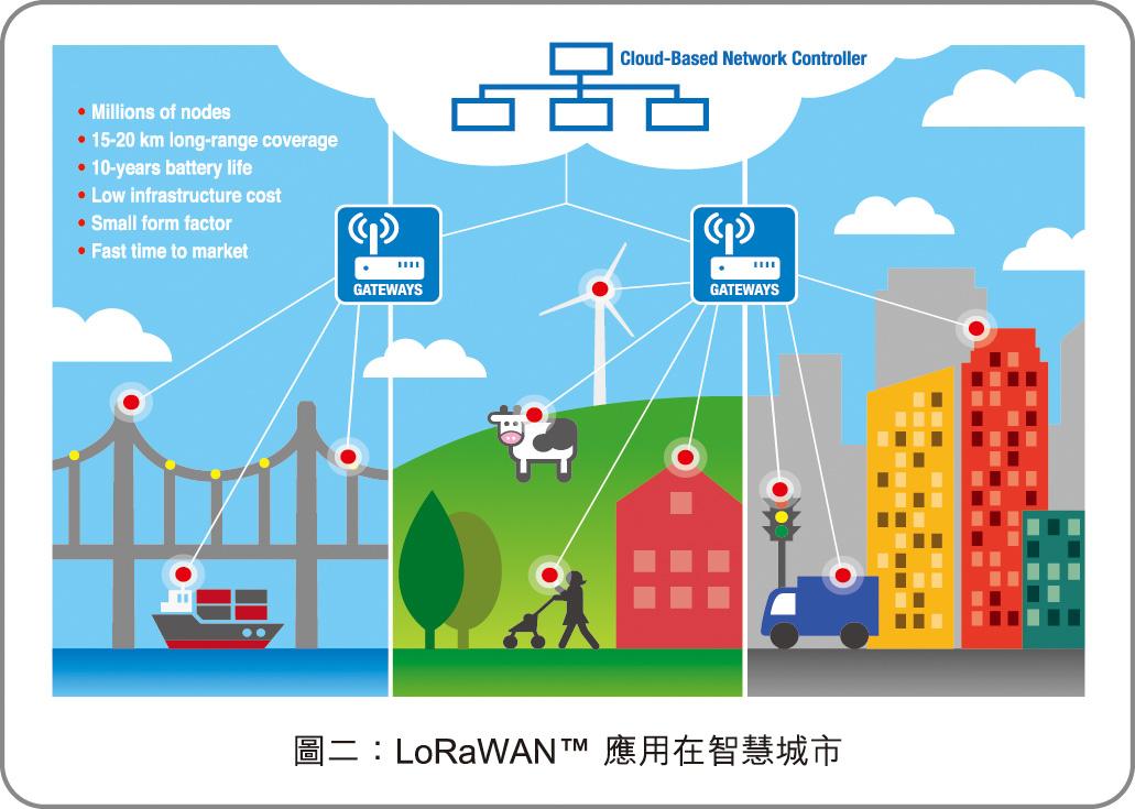 圖二:LoRaWAN應用在智慧城市