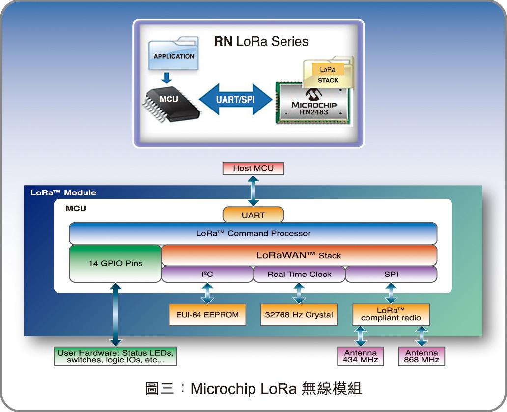 圖三:Microchip LoRa無線模組