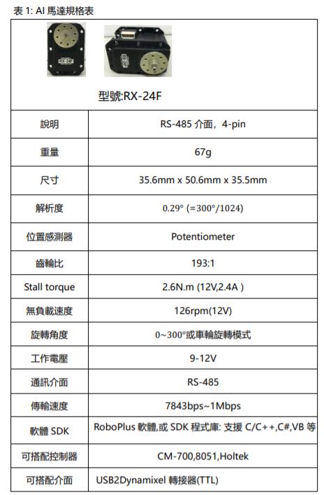 表1: AI馬達規格表
