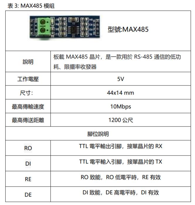 表3: MAX485模组