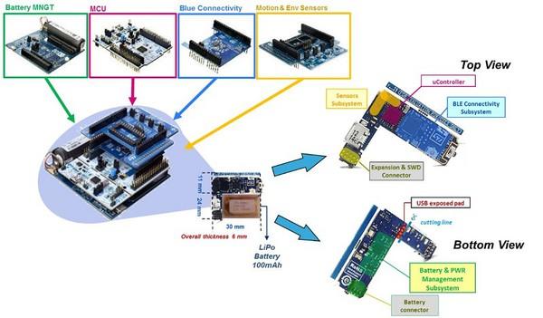 圖10 : 功能包Blue Micro System1從STM32 Nucleo電路板移植到小評估板(用於物聯網和穿戴式裝置)