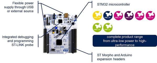 圖1 :  STM32 Nucleo-64開發板