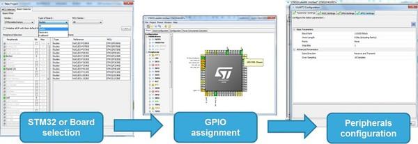 圖2 :  STM32CubeMX: 從板子選型到外部週邊配置,只需幾步簡單的操作。