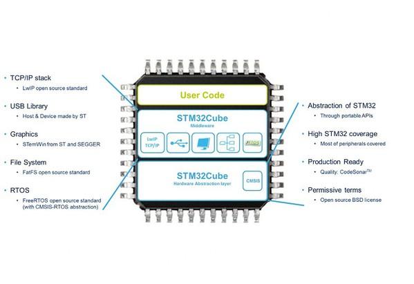 圖3 :  STM32Cube軟體庫的層次