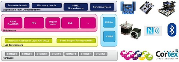 圖5 :  STM32 Nucleo擴充板軟體庫作為中介軟體增加到開發專案內