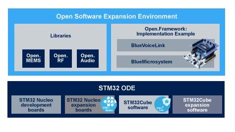 圖6 : 在STM32開放式開發環境之上的Open.X 軟體庫和Open.Framework