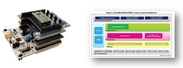 圖7 :  BLUE MICROSYSTEM1 開源功能包展示應用使用了MEMS運動感測器、環境感測器(溫度、濕度、壓力感測器)和最新的低功耗藍牙技術。